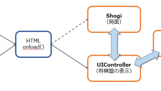 将棋盤UIの設計方針を再整理する(スクラップ&リビルド)