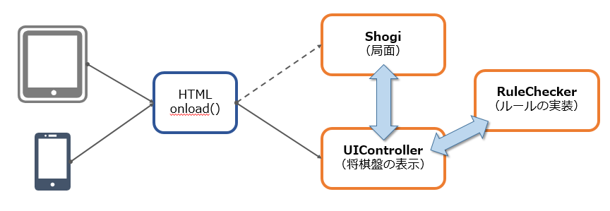 shogiui_policy